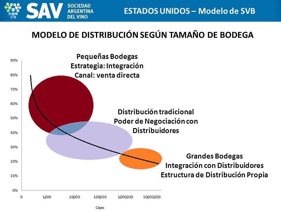 MODELO DE DISTRIBUCIÓN SEGÚN TAMAÑO DE BODEGA 20 ESTADOS UNIDOS ESTADOS UNIDOS – Modelo de SVB Pequeñas Bodegas Estrategia: Integración Canal: venta d