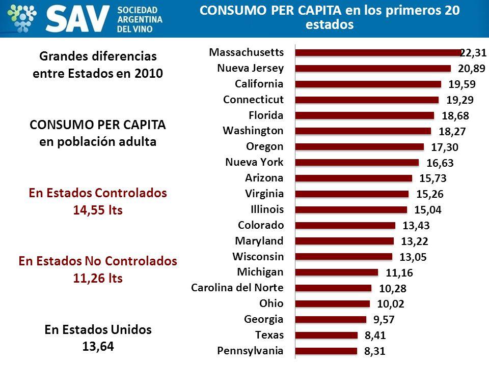CONSUMO PER CAPITA en los primeros 20 estados Grandes diferencias entre Estados en 2010 CONSUMO PER CAPITA en población adulta En Estados Controlados