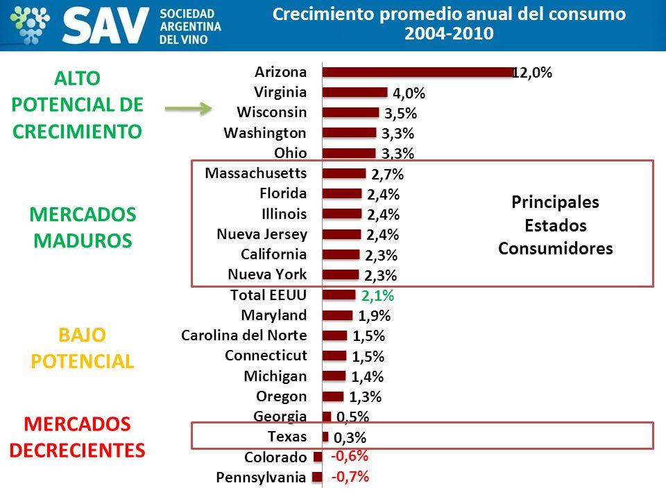 Crecimiento promedio anual del consumo 2004-2010 Principales Estados Consumidores ALTO POTENCIAL DE CRECIMIENTO MERCADOS DECRECIENTES MERCADOS MADUROS