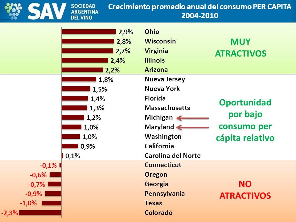 Crecimiento promedio anual del consumo PER CAPITA 2004-2010 NO ATRACTIVOS MUY ATRACTIVOS Oportunidad por bajo consumo per cápita relativo