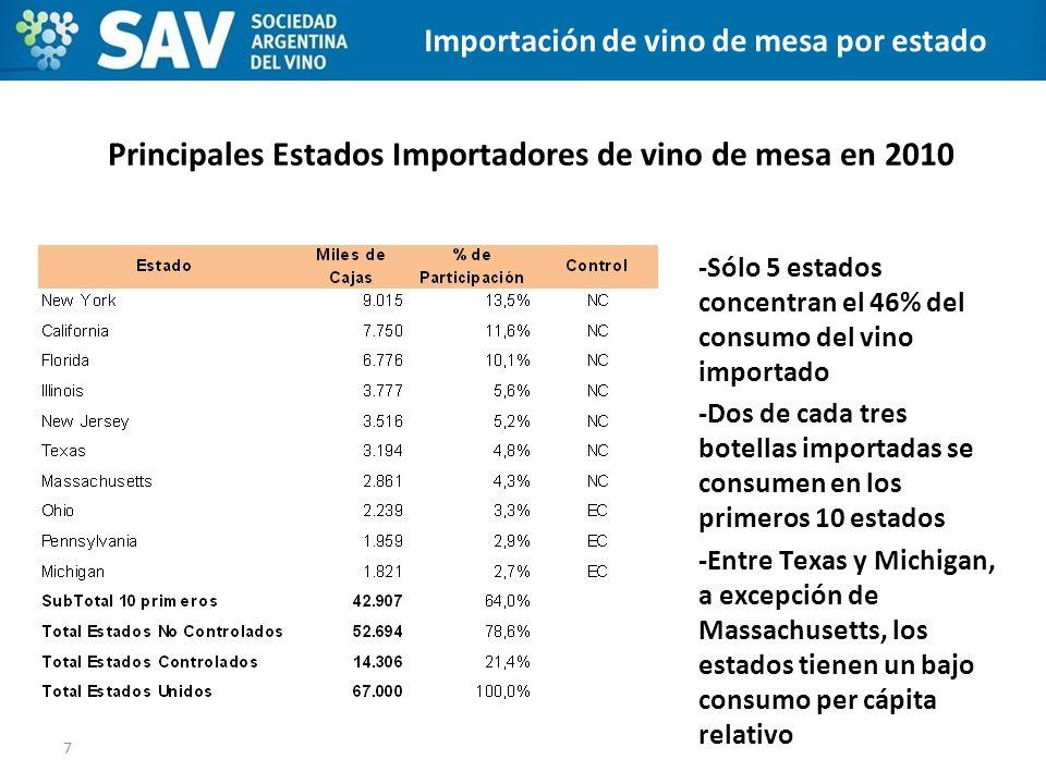 Principales Estados Importadores de vino de mesa en 2010 7 CANALES DE DISTRIBUCIÓN -Sólo 5 estados concentran el 46% del consumo del vino importado -D