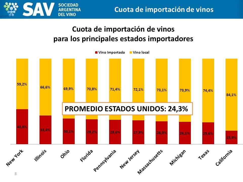 Cuota de importación de vinos para los principales estados importadores 8 CANALES DE DISTRIBUCIÓN Cuota de importación de vinos PROMEDIO ESTADOS UNIDO