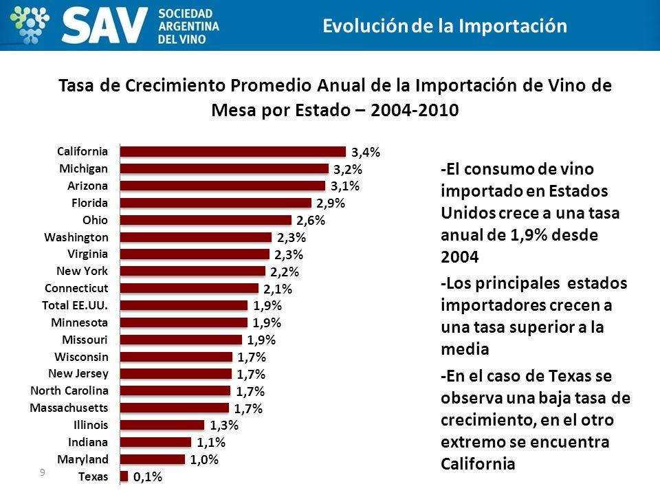 Tasa de Crecimiento Promedio Anual de la Importación de Vino de Mesa por Estado – 2004-2010 9 CANALES DE DISTRIBUCIÓN -El consumo de vino importado en