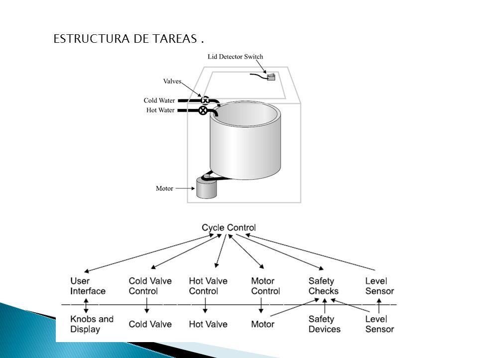 ESTRUCTURA DE TAREAS.