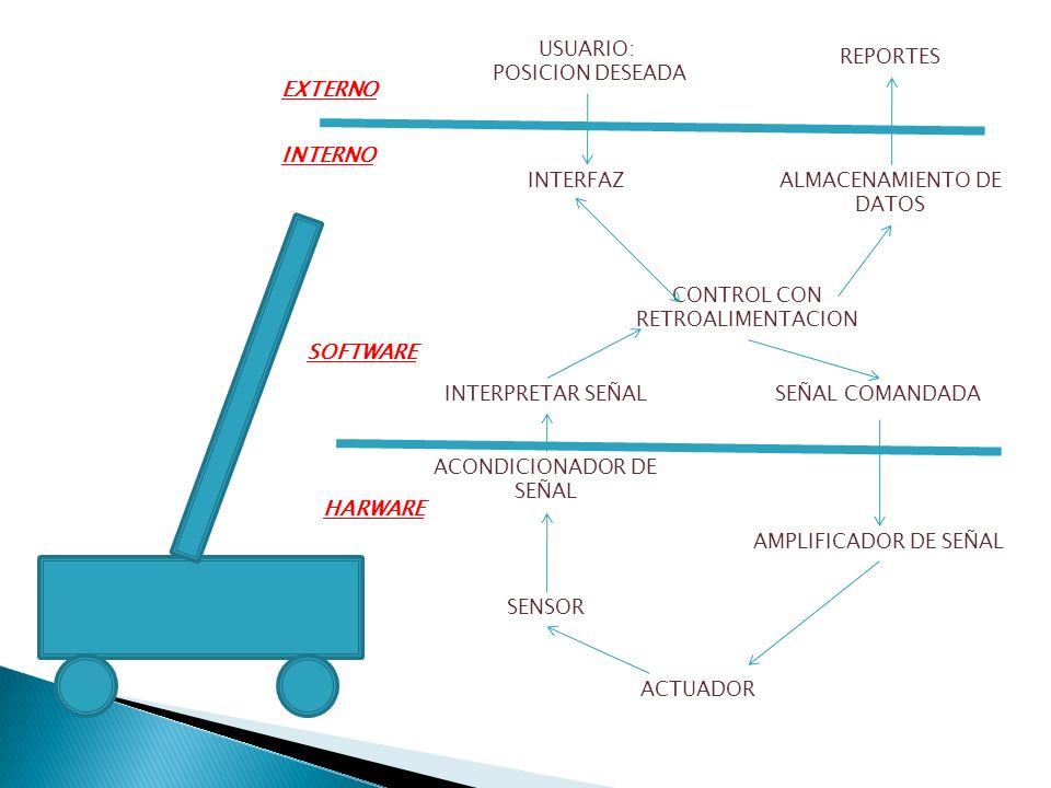 CONTROL CON RETROALIMENTACION INTERFAZ ACONDICIONADOR DE SEÑAL ALMACENAMIENTO DE DATOS SEÑAL COMANDADA USUARIO: POSICION DESEADA AMPLIFICADOR DE SEÑAL