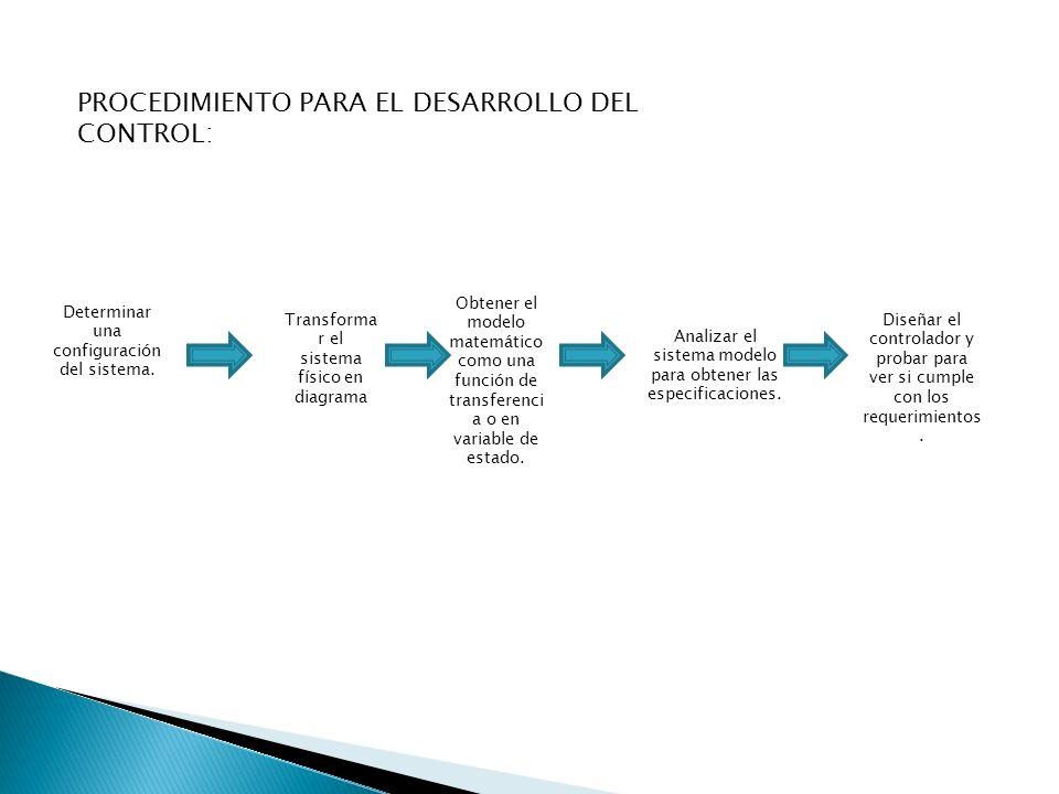 PROCEDIMIENTO PARA EL DESARROLLO DEL CONTROL: Determinar una configuración del sistema. Transforma r el sistema físico en diagrama Obtener el modelo m