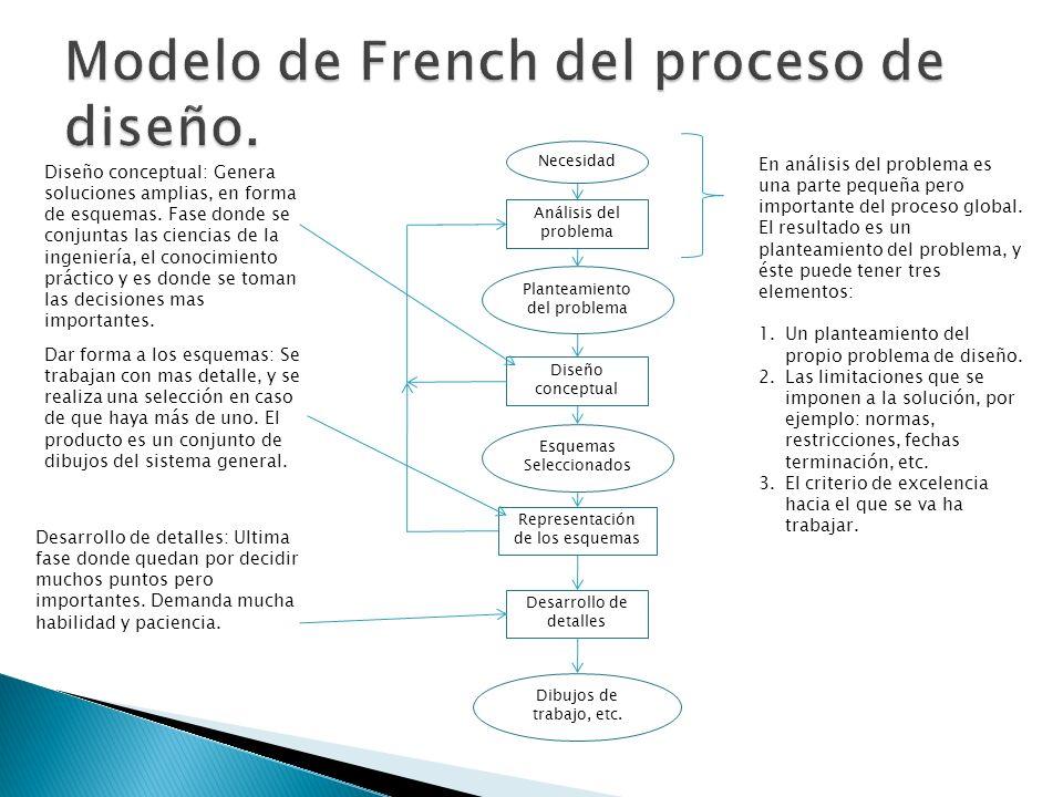 Necesidad Análisis del problema Planteamiento del problema Diseño conceptual Esquemas Seleccionados Representación de los esquemas Desarrollo de detal