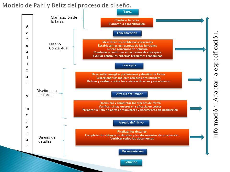 Solución Clarificar la tarea Elaborar la especificación Clarificar la tarea Elaborar la especificación Especificación Identificar los problemas esenci