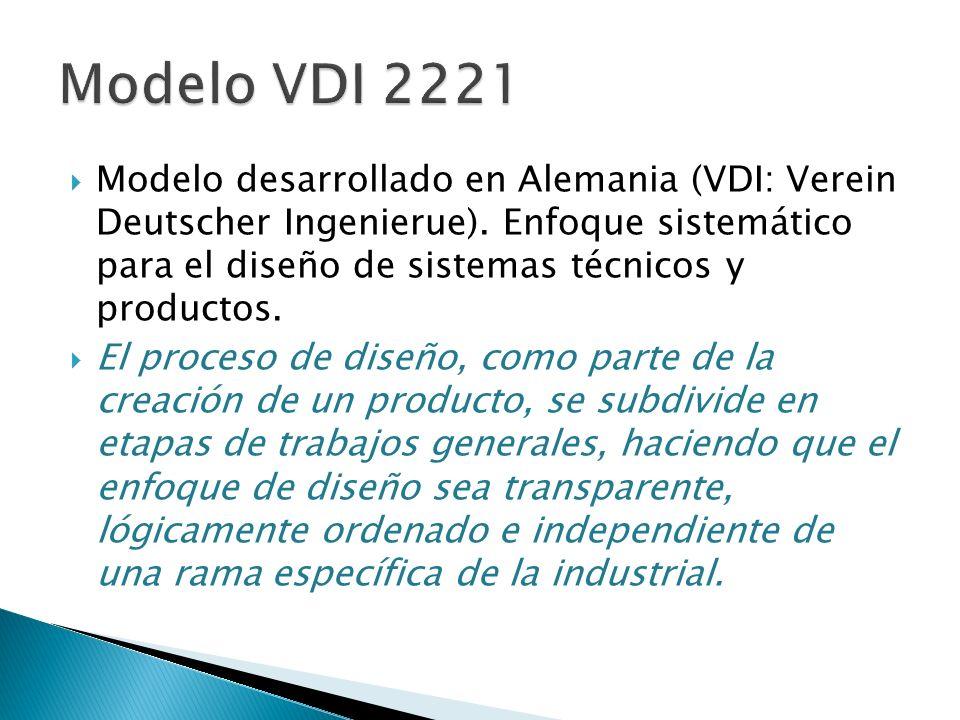 Modelo desarrollado en Alemania (VDI: Verein Deutscher Ingenierue). Enfoque sistemático para el diseño de sistemas técnicos y productos. El proceso de