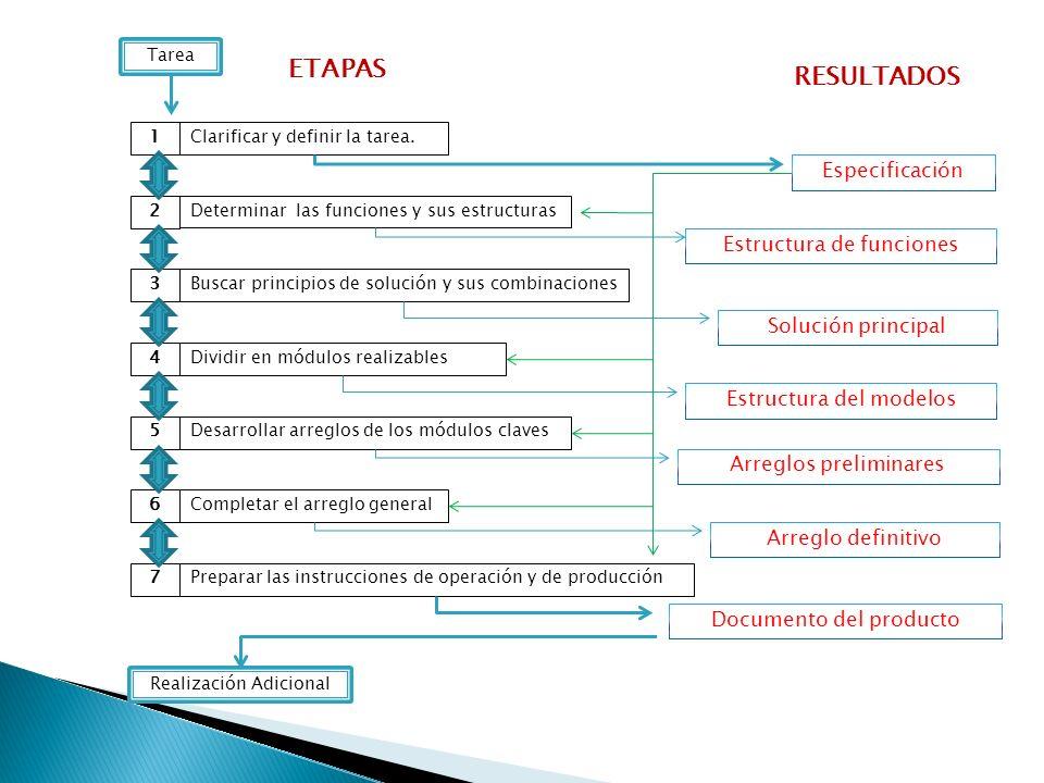 Clarificar y definir la tarea.1Determinar las funciones y sus estructuras2Buscar principios de solución y sus combinaciones3Dividir en módulos realiza