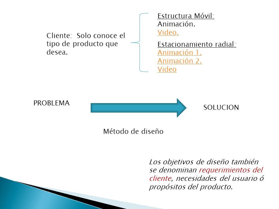Cliente: Solo conoce el tipo de producto que desea. Estructura Móvil: Animación. Video. Estacionamiento radial: Animación 1. Animación 2. Video PROBLE