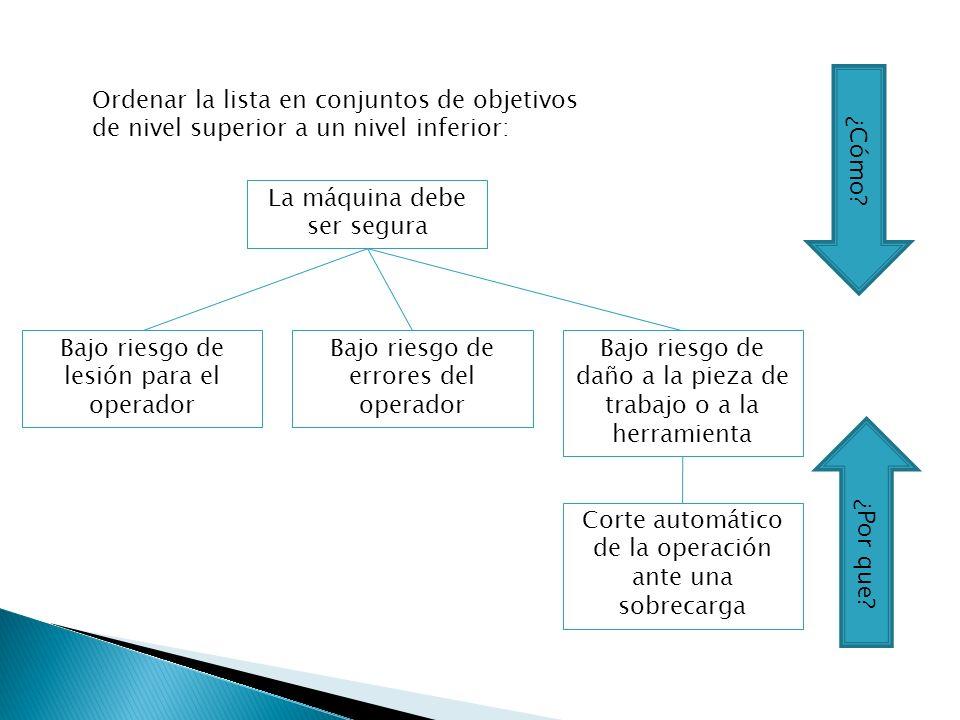 Ordenar la lista en conjuntos de objetivos de nivel superior a un nivel inferior: La máquina debe ser segura Bajo riesgo de lesión para el operador Ba