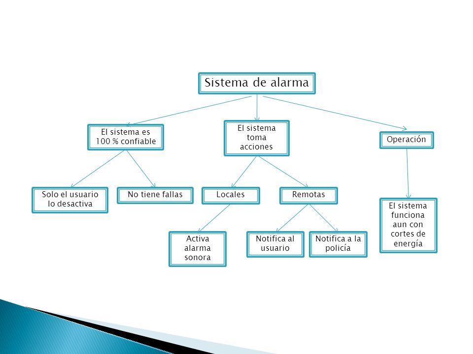 Sistema de alarma El sistema es 100 % confiable Operación El sistema toma acciones Solo el usuario lo desactiva No tiene fallasLocalesRemotas El siste