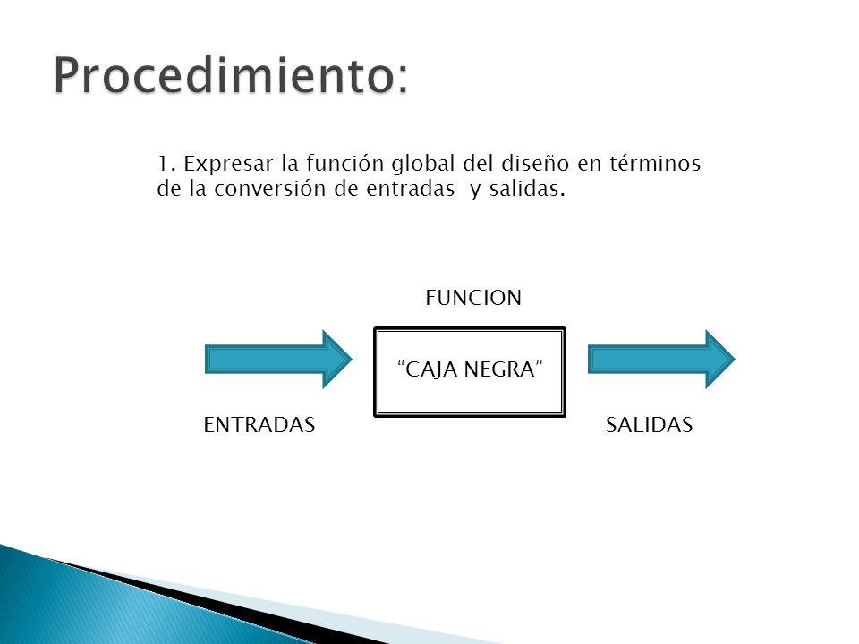 1. Expresar la función global del diseño en términos de la conversión de entradas y salidas. CAJA NEGRA ENTRADASSALIDAS FUNCION