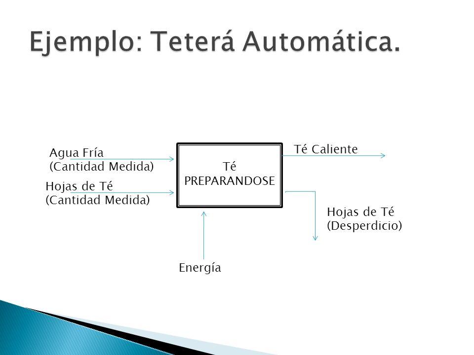 Té PREPARANDOSE Agua Fría (Cantidad Medida) Hojas de Té (Cantidad Medida) Té Caliente Hojas de Té (Desperdicio) Energía