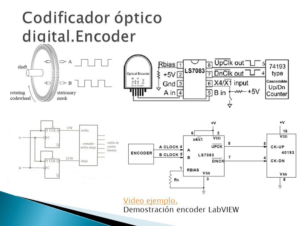Video ejemplo. Demostración encoder LabVIEW
