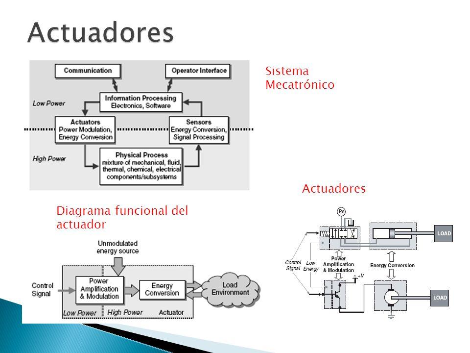 Diagrama funcional del actuador Sistema Mecatrónico Actuadores