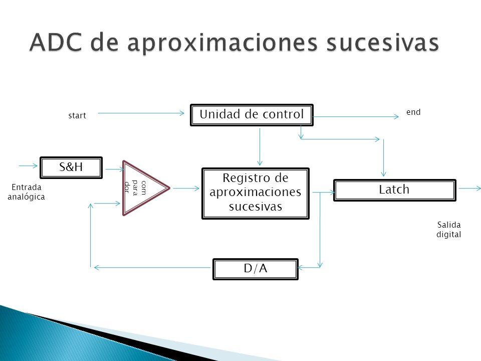 Unidad de control Registro de aproximaciones sucesivas Latch D/A S&H com para dor end start Salida digital Entrada analógica
