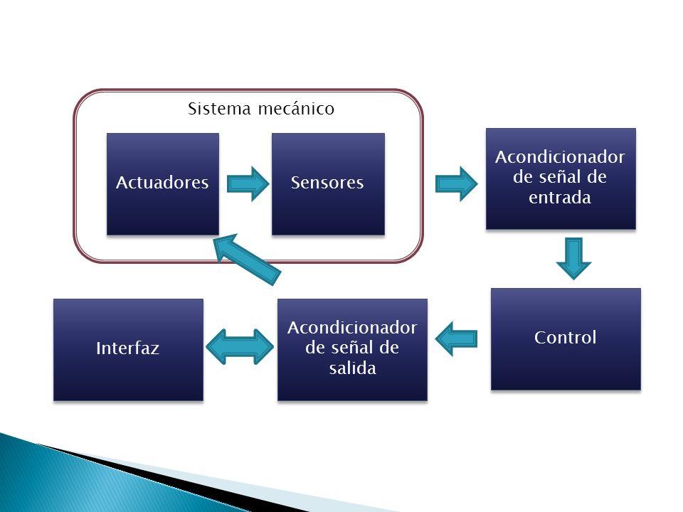 Actuadores Acondicionador de señal de entrada Sensores Control Acondicionador de señal de salida Interfaz Sistema mecánico