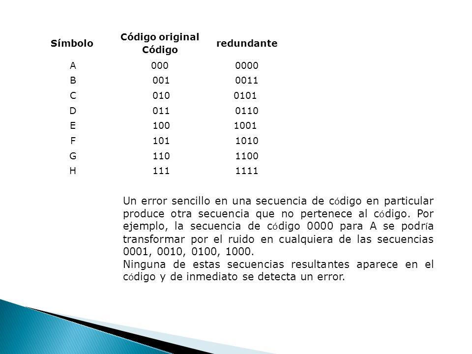 Símbolo Código original Código redundante A0000000 B 0010011 C 0100101 D 0110110 E 1001001 F 1011010 G 1101100 H 1111111 Un error sencillo en una secu
