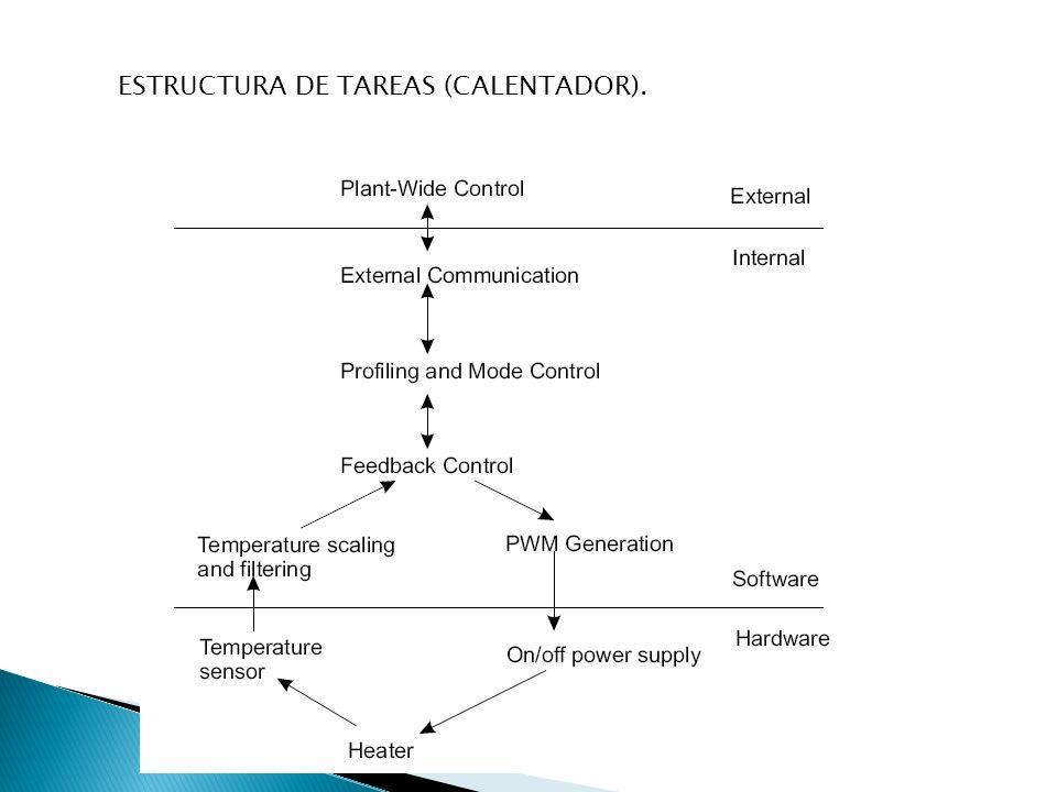 ESTRUCTURA DE TAREAS (CALENTADOR).