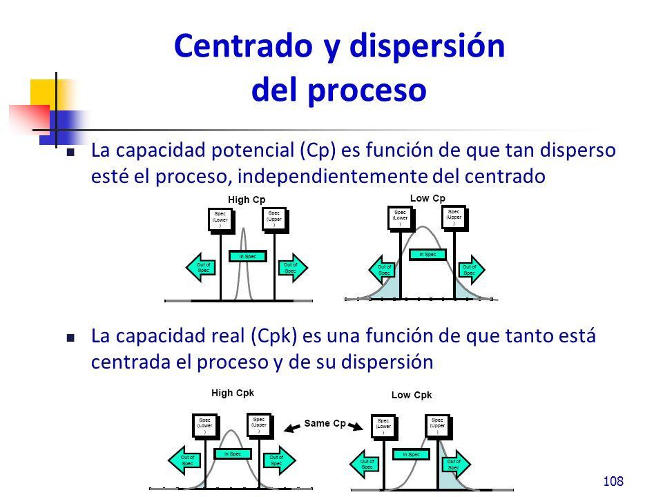 Centrado y dispersión del proceso La capacidad potencial (Cp) es función de que tan disperso esté el proceso, independientemente del centrado La capacidad real (Cpk) es una función de que tanto está centrada el proceso y de su dispersión 108