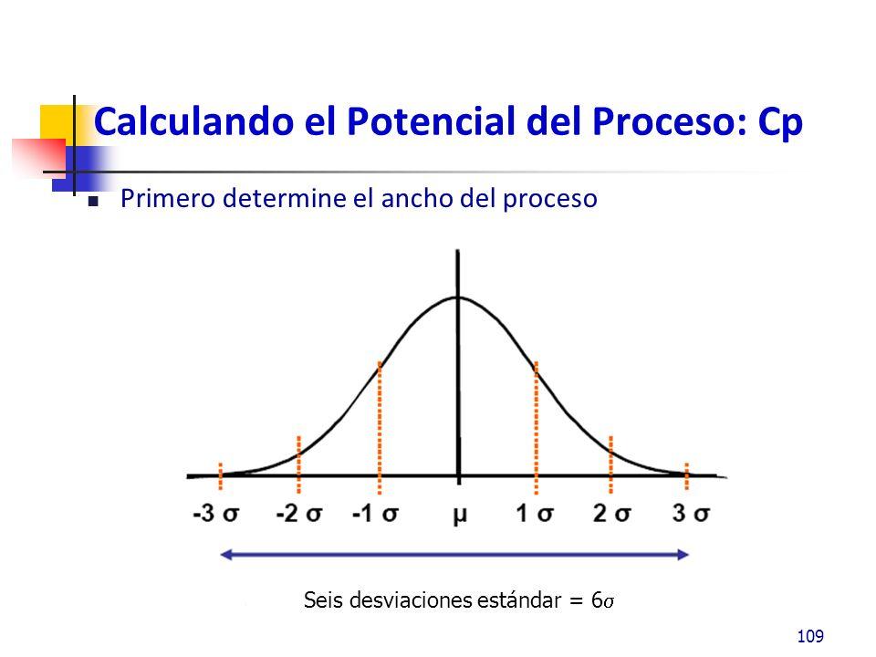 Calculando el Potencial del Proceso: Cp Primero determine el ancho del proceso 109 Seis desviaciones estándar = 6