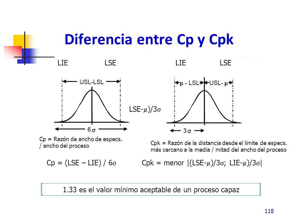 Diferencia entre Cp y Cpk 118 1.33 es el valor mínimo aceptable de un proceso capaz Cp = Razón de ancho de especs.