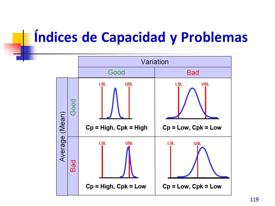 Índices de Capacidad y Problemas 119