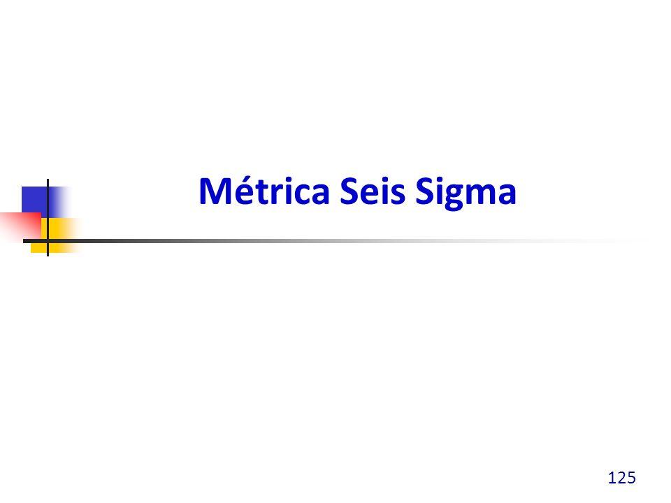 Métrica Seis Sigma 125