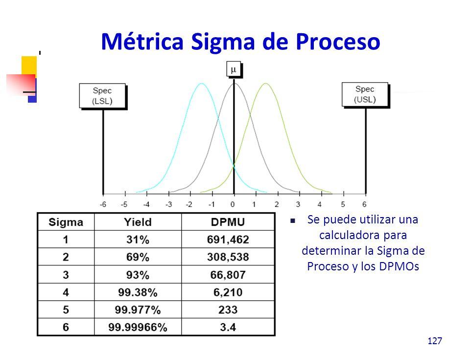 Métrica Sigma de Proceso Se puede utilizar una calculadora para determinar la Sigma de Proceso y los DPMOs 127