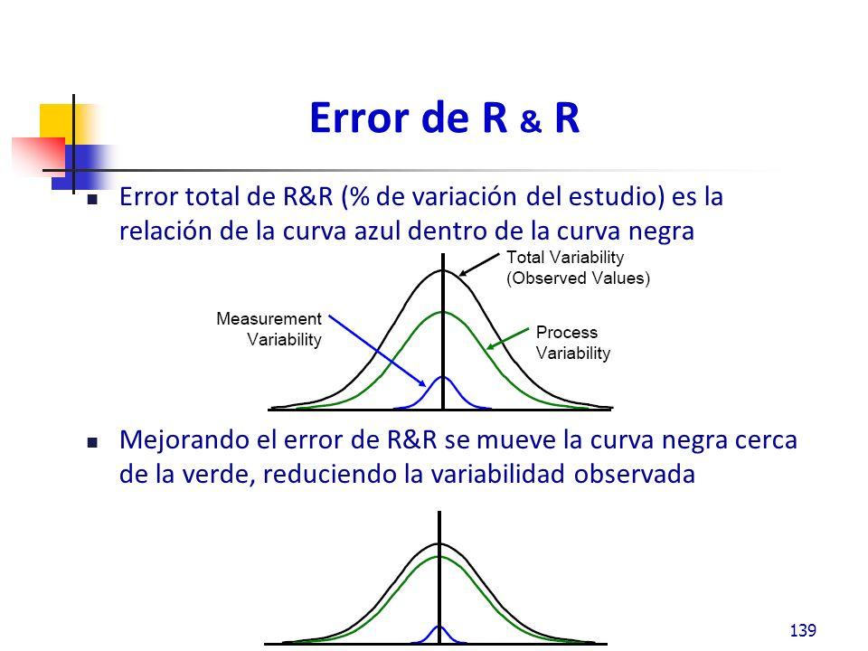 Error de R & R Error total de R&R (% de variación del estudio) es la relación de la curva azul dentro de la curva negra Mejorando el error de R&R se mueve la curva negra cerca de la verde, reduciendo la variabilidad observada 139