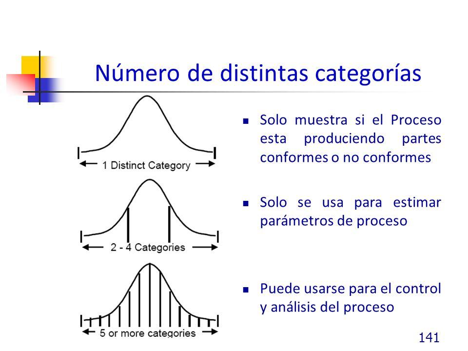 Número de distintas categorías Solo muestra si el Proceso esta produciendo partes conformes o no conformes Solo se usa para estimar parámetros de proceso Puede usarse para el control y análisis del proceso 141