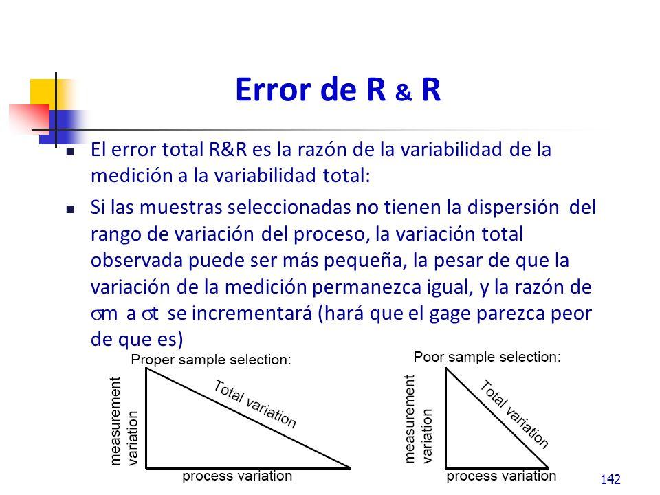 Error de R & R El error total R&R es la razón de la variabilidad de la medición a la variabilidad total: Si las muestras seleccionadas no tienen la dispersión del rango de variación del proceso, la variación total observada puede ser más pequeña, la pesar de que la variación de la medición permanezca igual, y la razón de m a t se incrementará (hará que el gage parezca peor de que es) 142