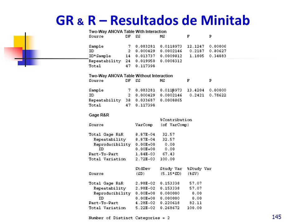 GR & R – Resultados de Minitab 145