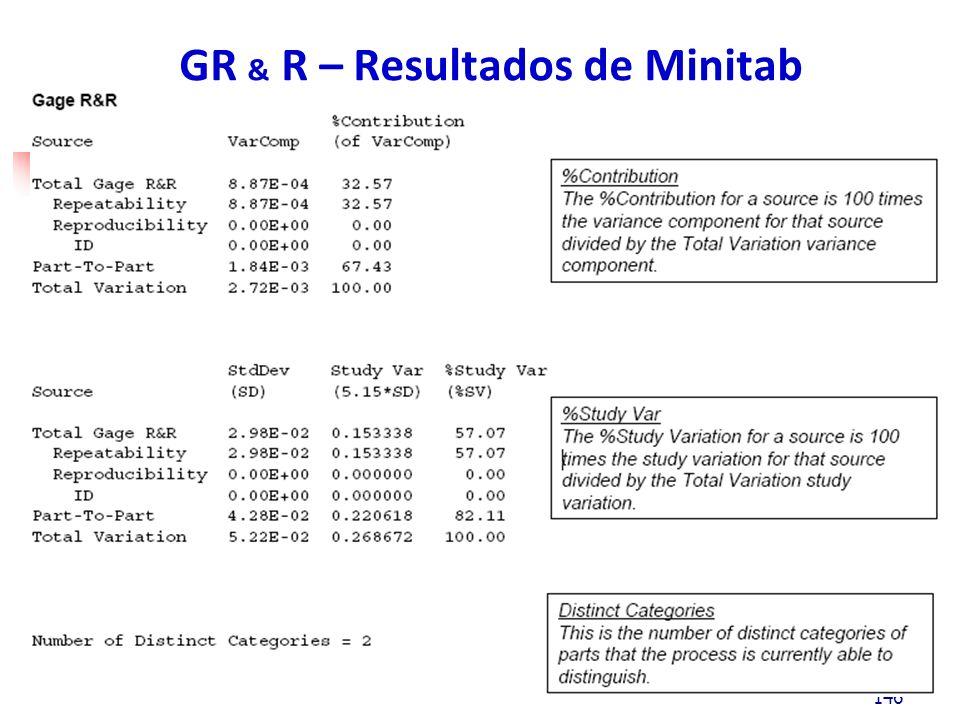 146 GR & R – Resultados de Minitab