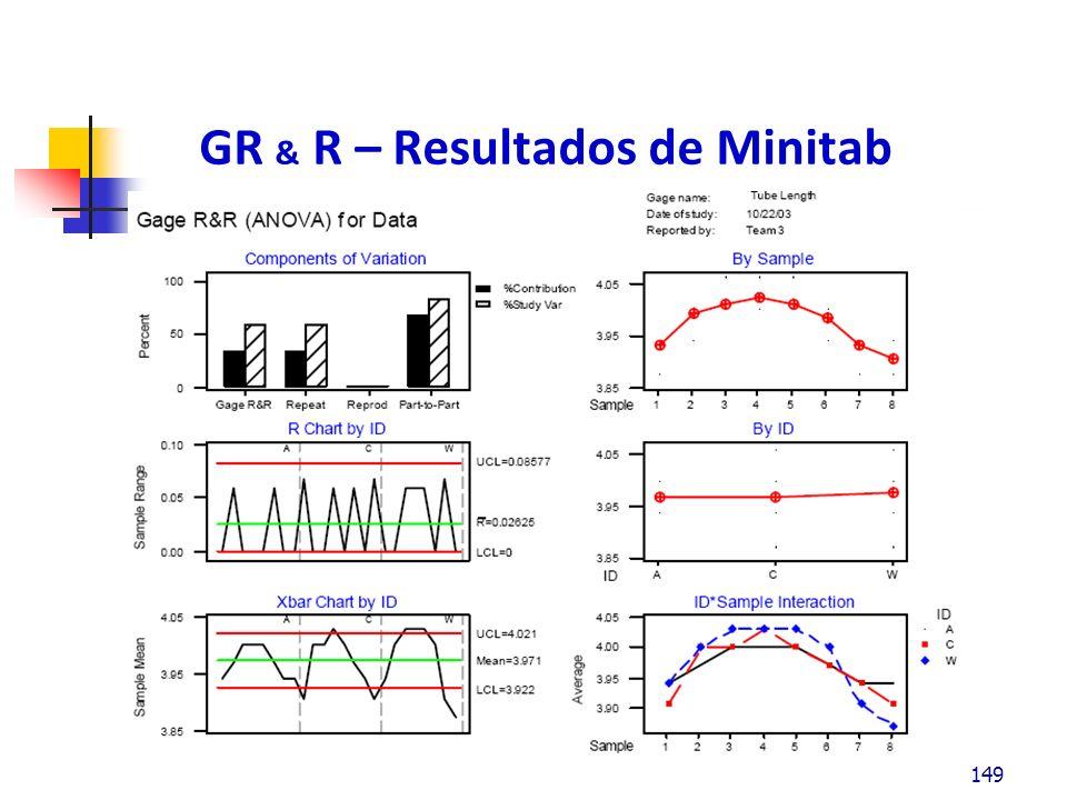 GR & R – Resultados de Minitab 149