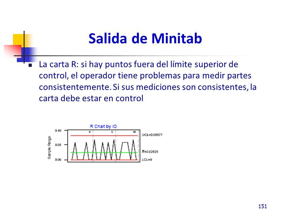 Salida de Minitab La carta R: si hay puntos fuera del límite superior de control, el operador tiene problemas para medir partes consistentemente.