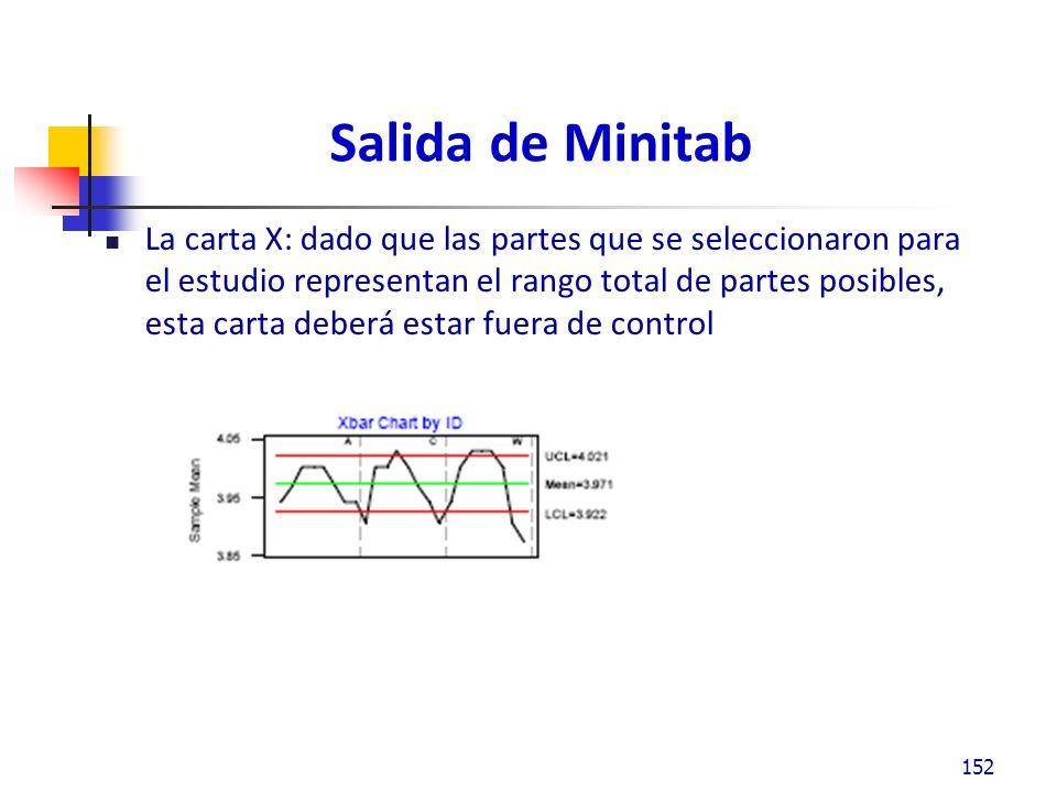 Salida de Minitab La carta X: dado que las partes que se seleccionaron para el estudio representan el rango total de partes posibles, esta carta deberá estar fuera de control 152