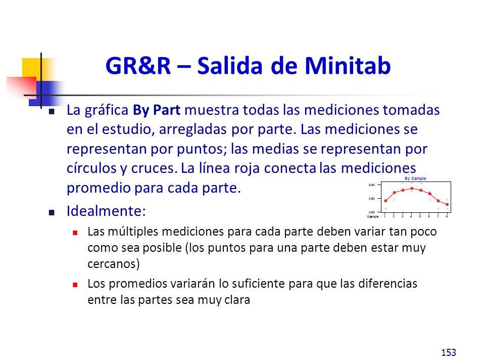 GR&R – Salida de Minitab La gráfica By Part muestra todas las mediciones tomadas en el estudio, arregladas por parte.