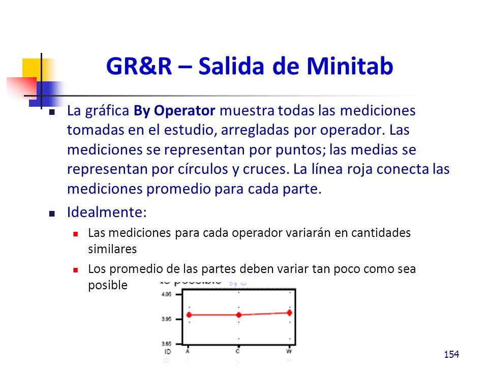 GR&R – Salida de Minitab La gráfica By Operator muestra todas las mediciones tomadas en el estudio, arregladas por operador.