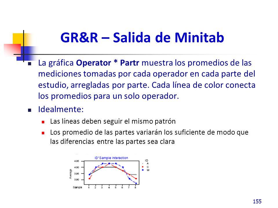 GR&R – Salida de Minitab La gráfica Operator * Partr muestra los promedios de las mediciones tomadas por cada operador en cada parte del estudio, arregladas por parte.