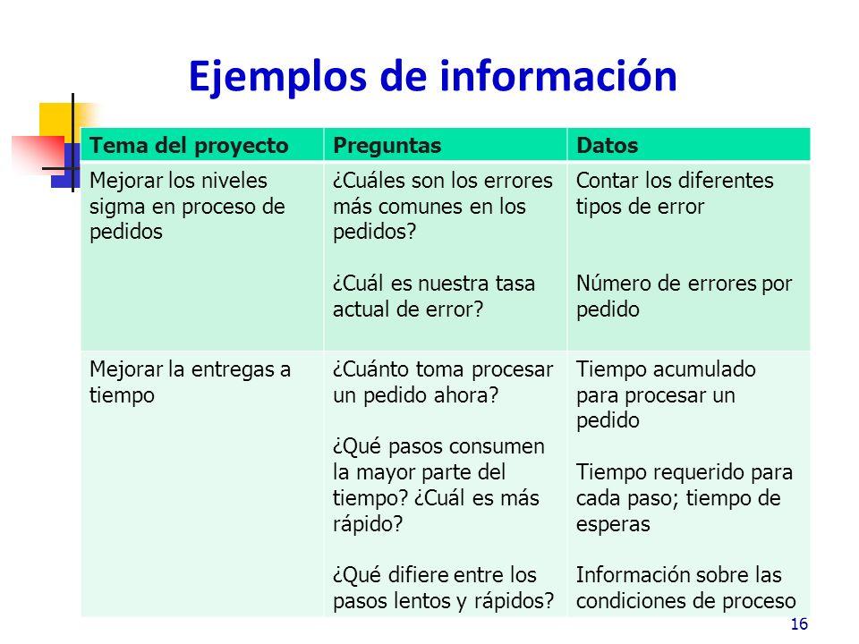 Ejemplos de información 16 Tema del proyectoPreguntasDatos Mejorar los niveles sigma en proceso de pedidos ¿Cuáles son los errores más comunes en los pedidos.