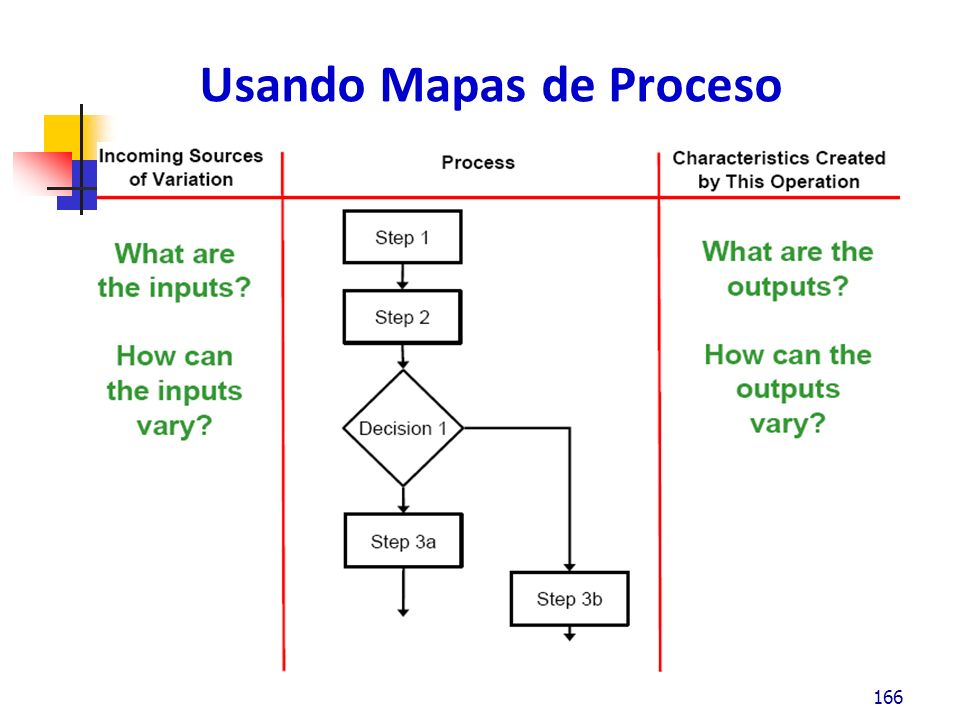 Usando Mapas de Proceso 166
