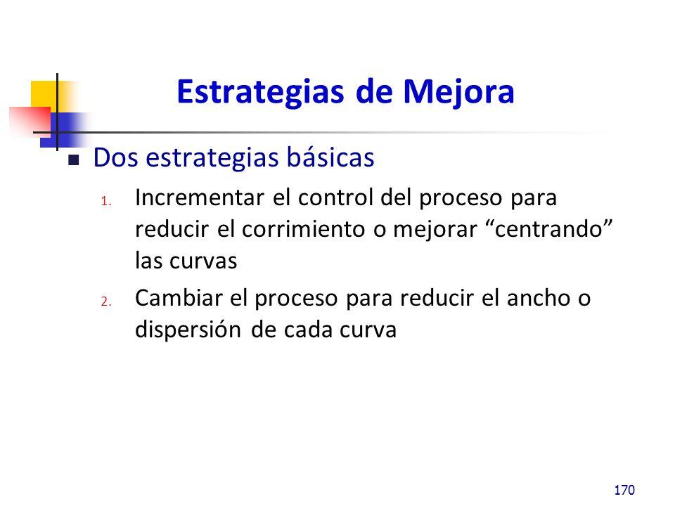 Estrategias de Mejora Dos estrategias básicas 1.
