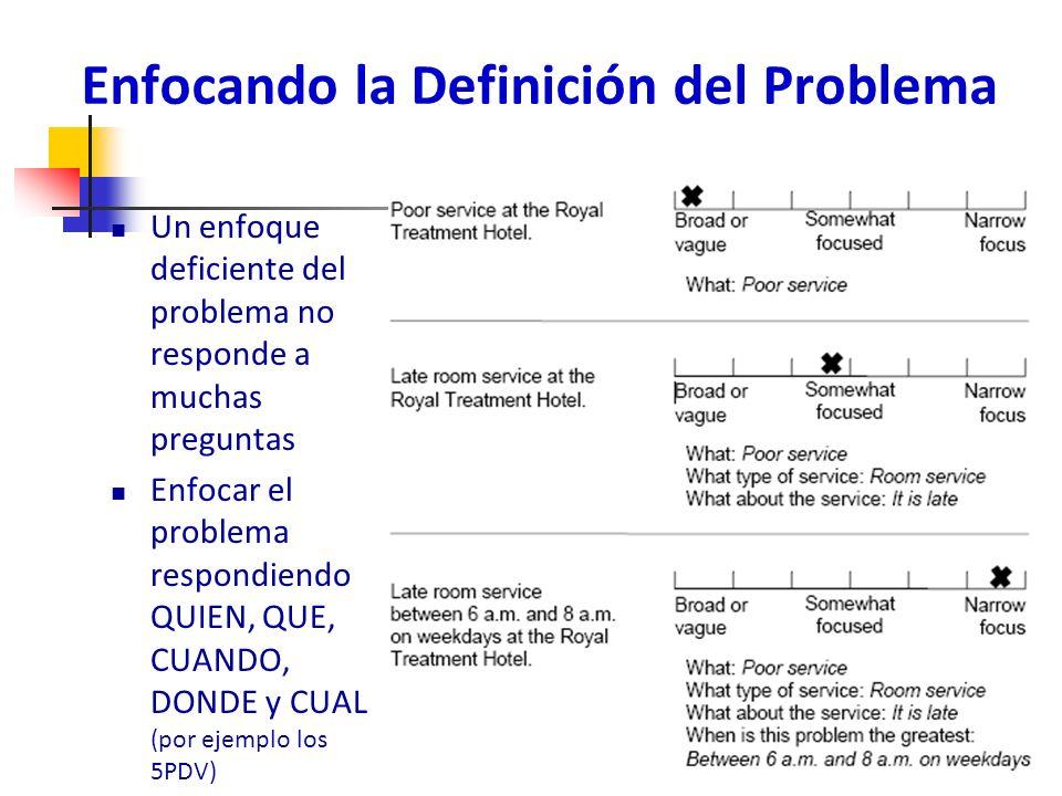 Enfocando la Definición del Problema Un enfoque deficiente del problema no responde a muchas preguntas Enfocar el problema respondiendo QUIEN, QUE, CUANDO, DONDE y CUAL (por ejemplo los 5PDV) 173
