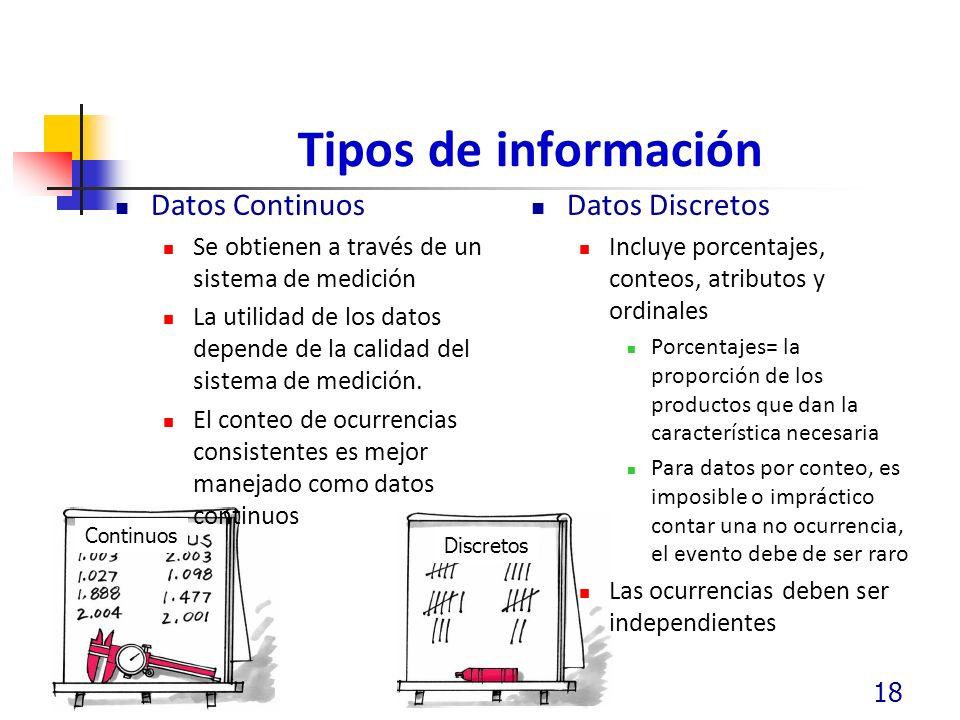 Tipos de información Datos Continuos Se obtienen a través de un sistema de medición La utilidad de los datos depende de la calidad del sistema de medición.