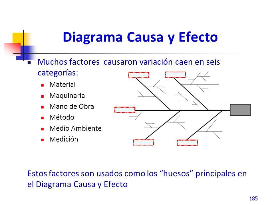 Diagrama Causa y Efecto Muchos factores causaron variación caen en seis categorías: Material Maquinaria Mano de Obra Método Medio Ambiente Medición Estos factores son usados como los huesos principales en el Diagrama Causa y Efecto 185