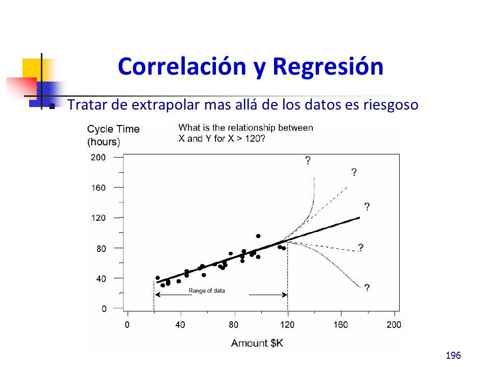 Correlación y Regresión Tratar de extrapolar mas allá de los datos es riesgoso 196