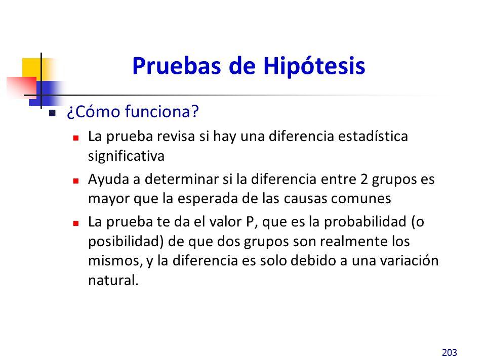 Pruebas de Hipótesis ¿Cómo funciona.